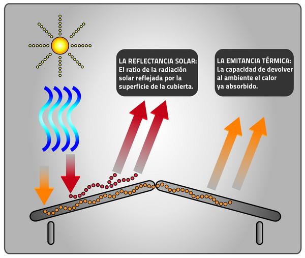 Elementos del Índice de Reflectancia Solar