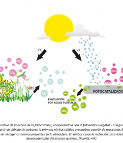 Fotocatálisis: superficies descontaminantes y autolimpiantes