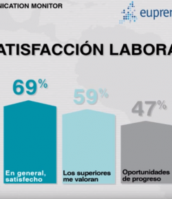 El estado de la Comunicación Corporativa en España y LATAM