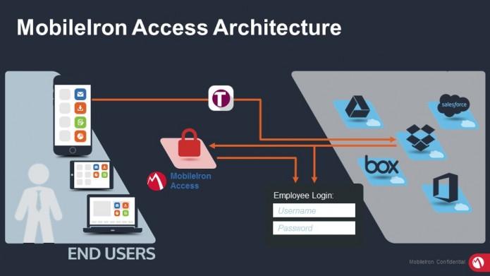 Access Architecture